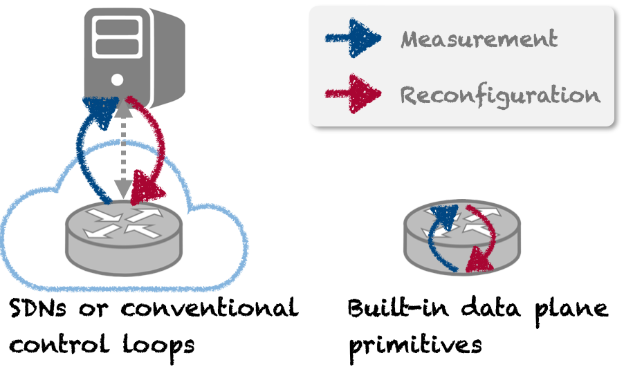 Diagram showing existing primitives for implementing reaction loops.