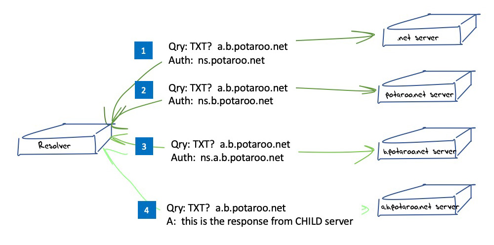 Diagram showing DNS 'discovery' process in name resolution.
