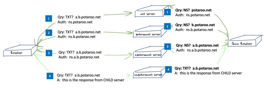 Diagram showing DNS resolution anomalies between full name and minimized name queries.