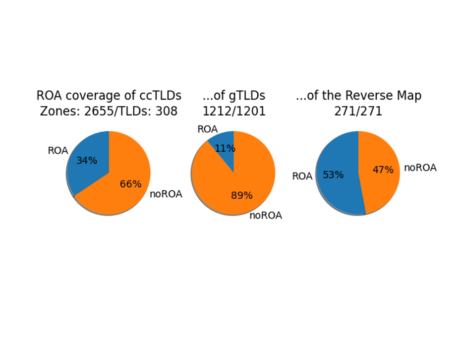 Pie charts showing ROA coverage of ccTLDs, gTLDs and reverse map zones.