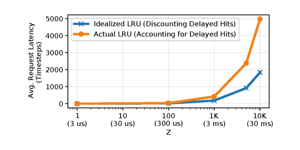 Graph showing simulated models using the Least-Recently Used (LRU) caching algorithm.