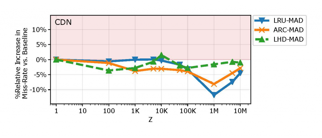 Graph showing MAD's behaviour in the CDN setting.
