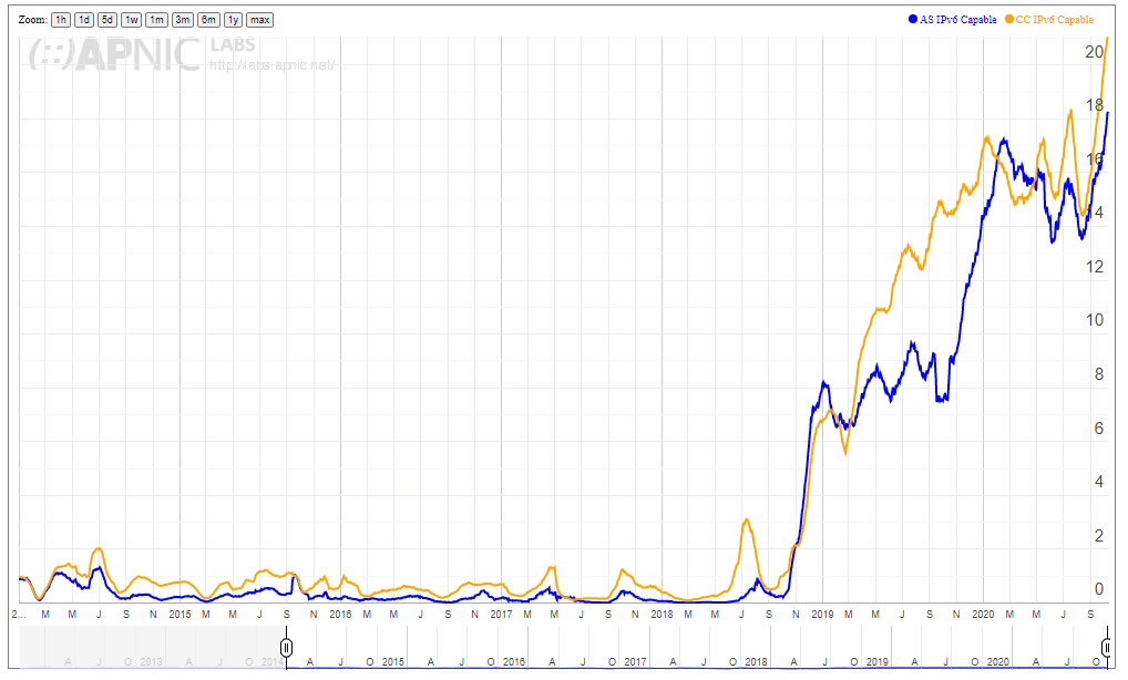 A chart with the IPv6 deployment figures for the Shanghai AS.