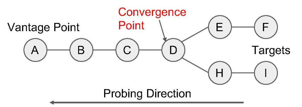 Figure showing redundant probe elimination in Doubletree.