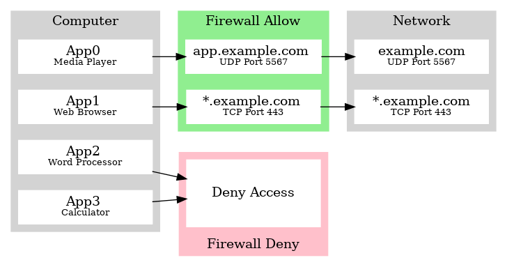 Example workflow showing app access rules and how they are dealt with by associated firewalls.