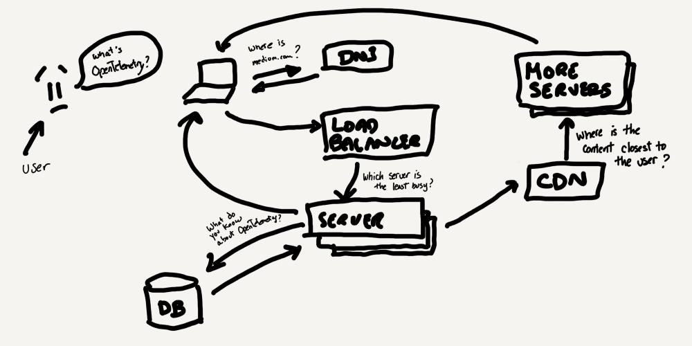 Example architecture diagram