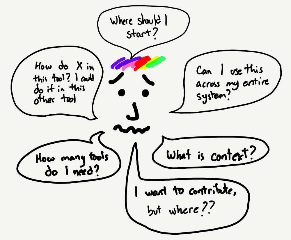 Sketch of Alex trying to make sense of observability.