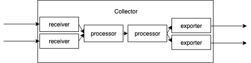 Diagram showing data flowing through the collector.