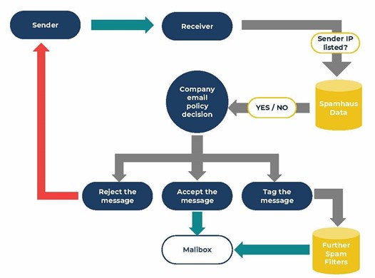 A flowchart showing the Spamhaus filtering process