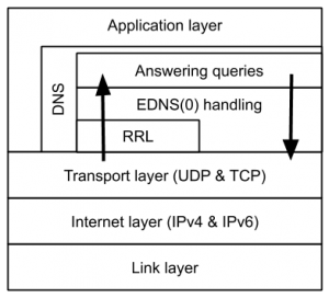 Layers that make up the IP suite. Note how the DNS layer has internal layers too.