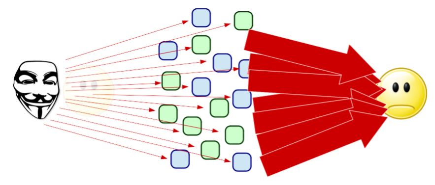 Image showing effect of amplified DoS type of attacks.