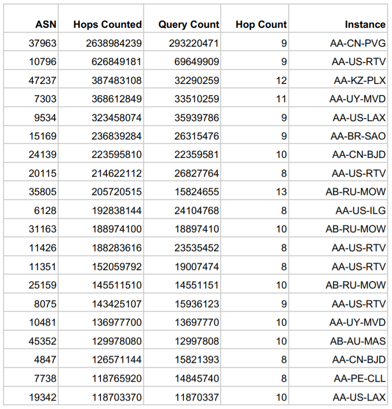 Table with ASN, hop count and query count information.