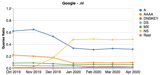 Line graph showing Google's queries distribution per month for .nl.