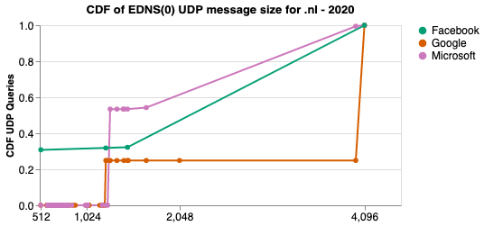 Graph showing CDF of EDNS(0) UDP message size for .nl (w2020).