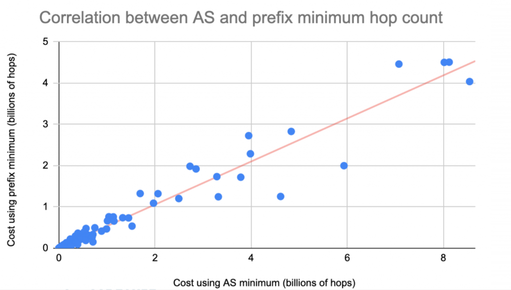 A chart showing the correlation between the cost of using the AS and the prefix hop count