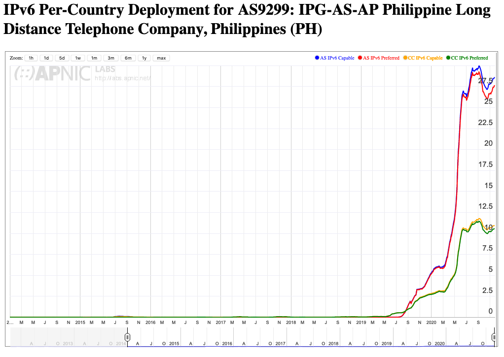 Line graph showing IPv6 capability of both PLDT and the Philippines from 2015 to 2020