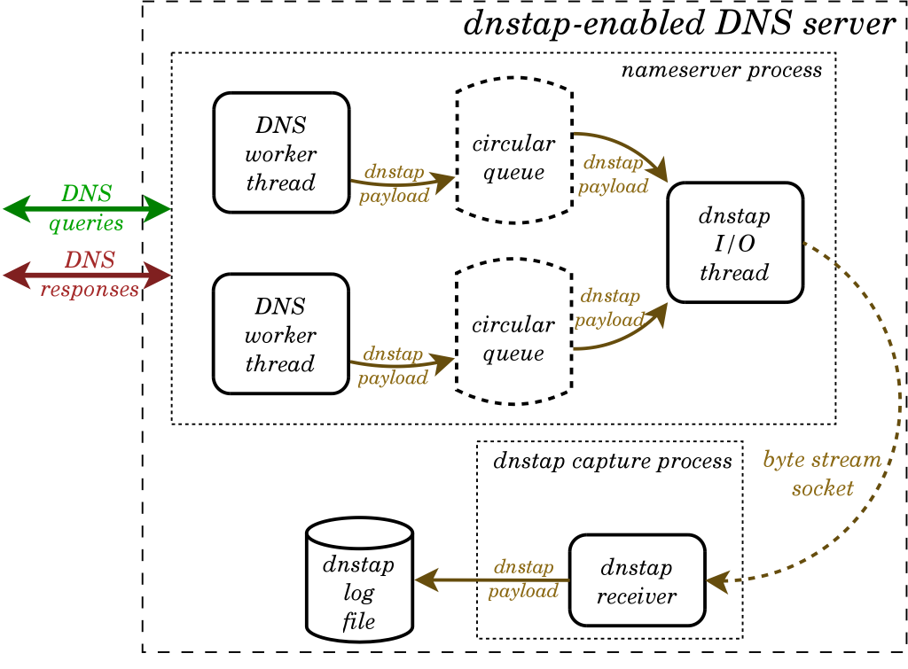 Figure 1 — The four components in the DNSTAP system