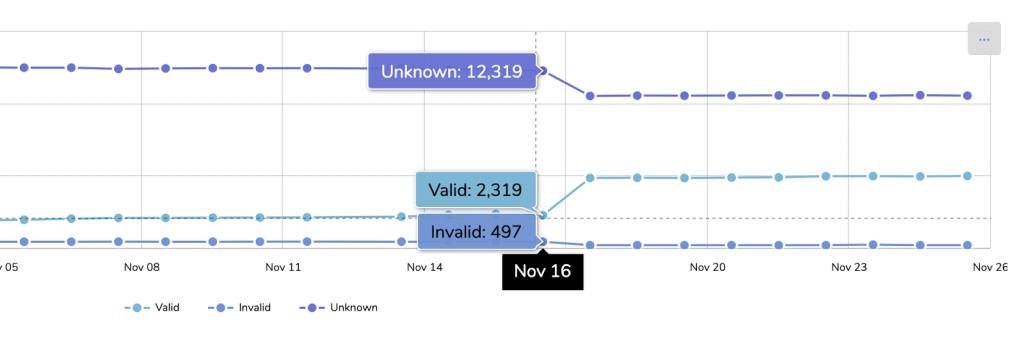 A screenshot of RPKI status on November 16