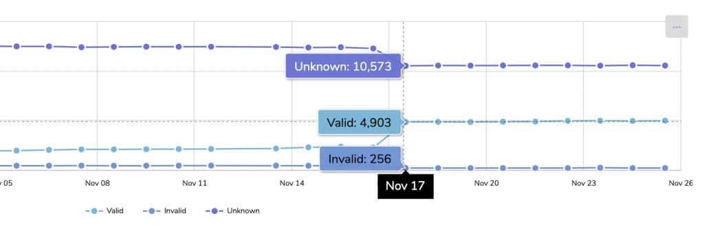 A screenshot of RPKI status on November 17