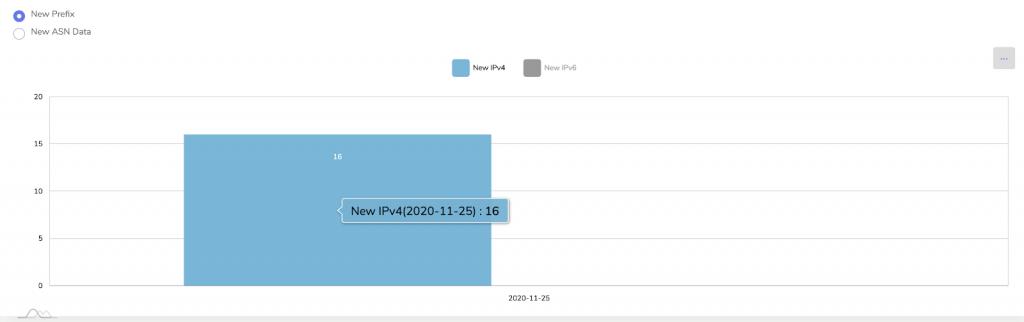 A chart showing IPv4 deployment
