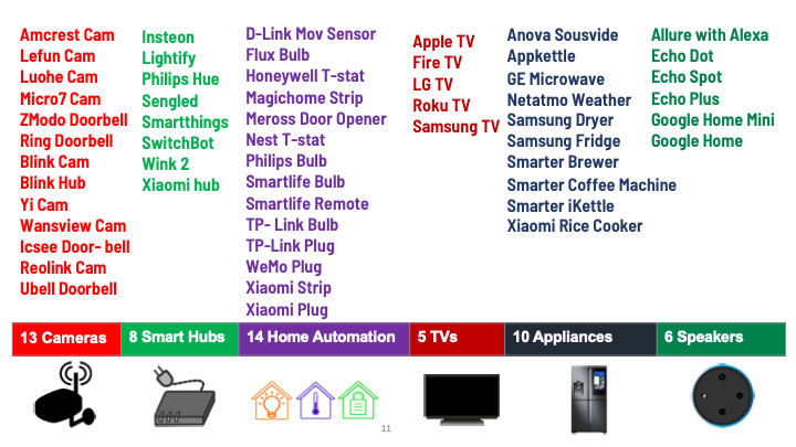 A list of IoT devices used to determine which devices contact which servers
