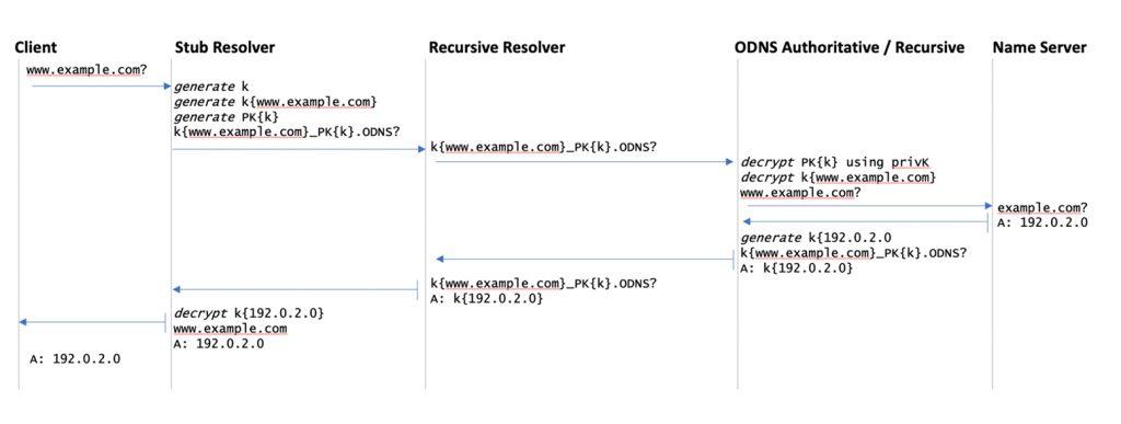 Figure 1 — Oblivious DNS