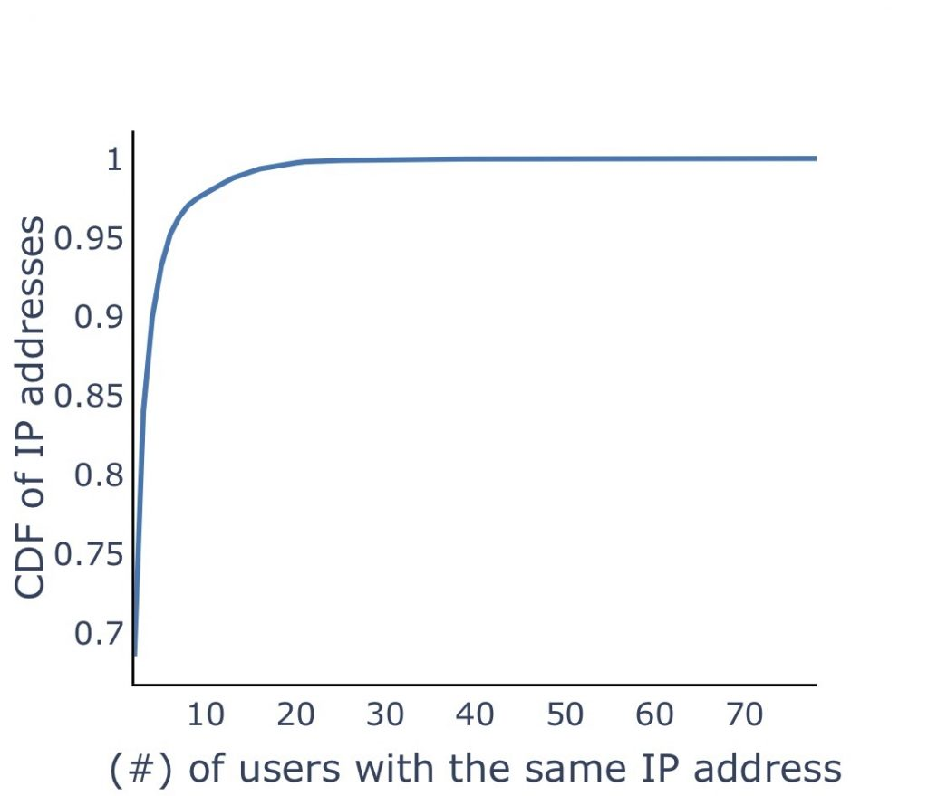 Graph showing the impact of blocklisted NATted reused addresses