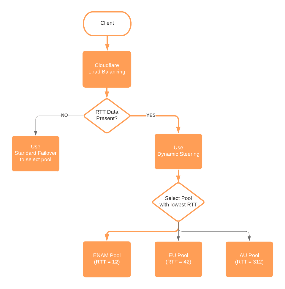 A flow chart of Cloudflare's dynamic traffic steering process