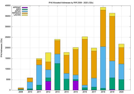 Figure 11 — Volume of IPv6 allocations per year