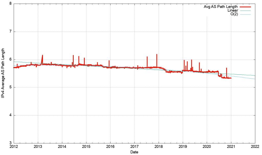 Figure 12 — Average AS path length of BGP IPv4 prefixes