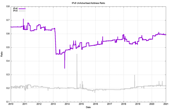 Figure 13 — Advertised IPv6 addresses as a percentage of the allocated address pool