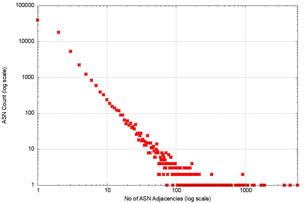 Figure 13 — Distribution of AS adjacencies in the V4 network