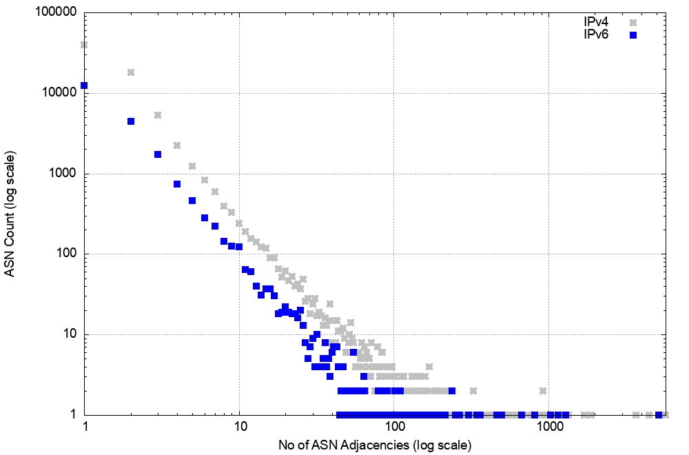 Figure 15 — Distribution of AS adjacencies in the V6 network