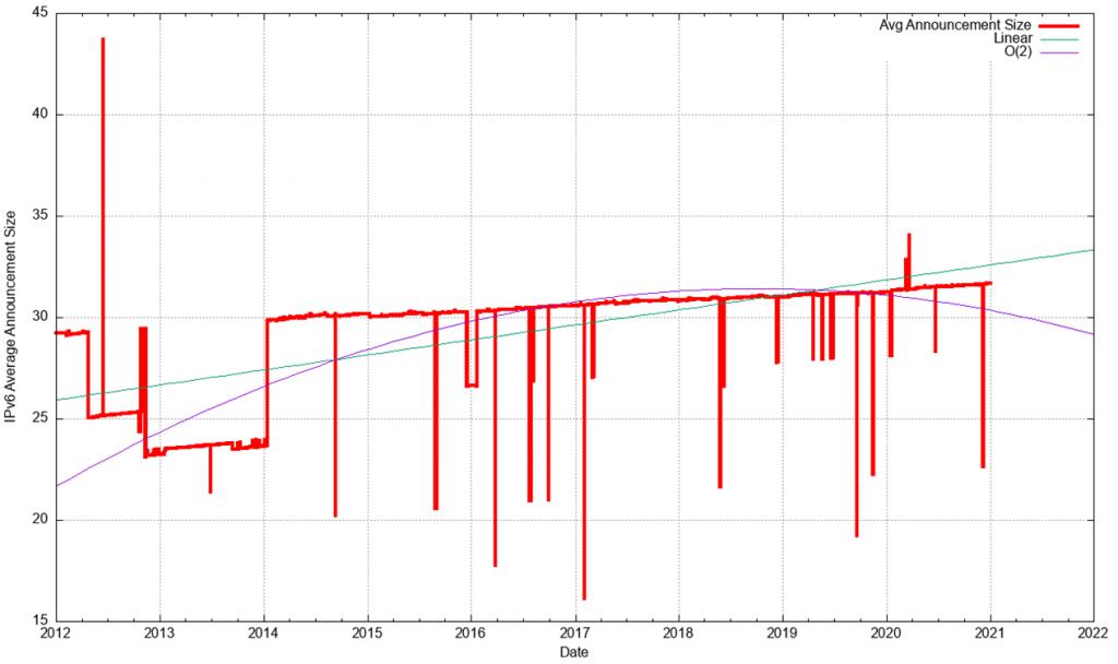 Figure 19 — IPv6 average prefix size (prefix size)