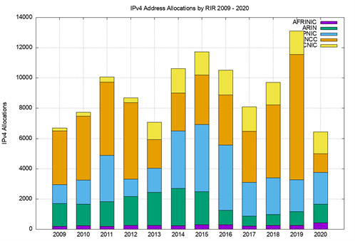 Figure 2 — IPv4 allocations by RIR by year