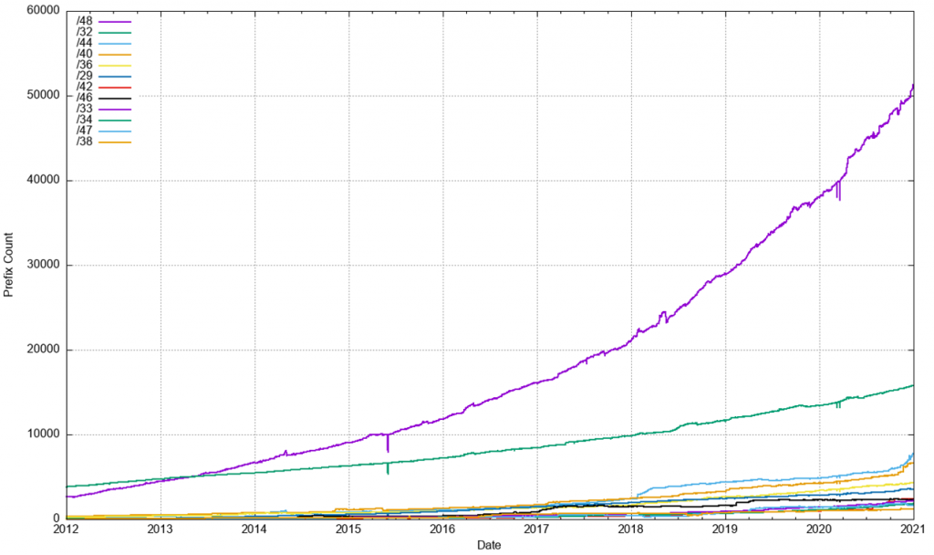 Figure 20 — IPv6 prefix size counts