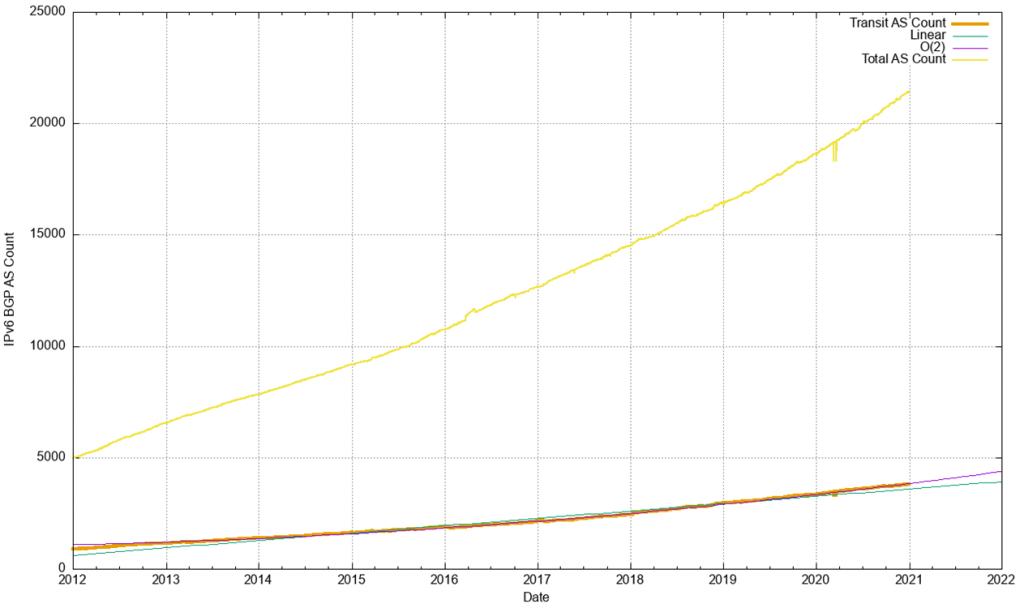 Figure 23 — IPv6 transit AS count