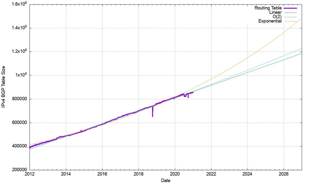 Figure 25 — IPv4 BGP table, 2012 - 2021