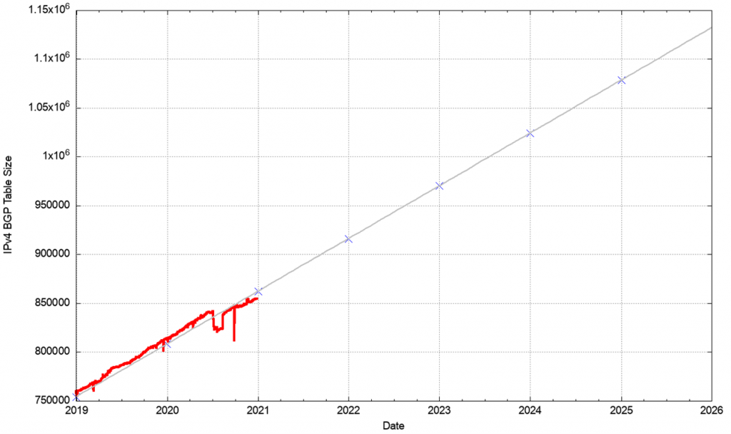 Figure 27 — Linear prediction of IPv4 table growth