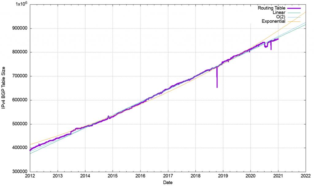 Figure 3 — IPv4 BGP routing table size (RIB)