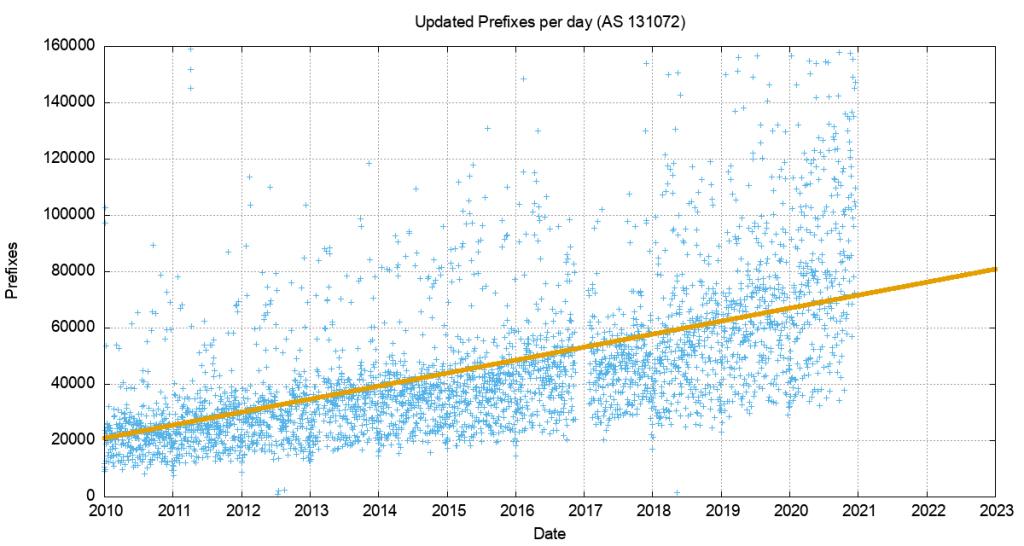 Figure 3 — IPv4 unstable prefixes per day, linear best fit