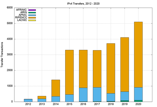 Figure 3 — Number of transfers, 2012 - 2019