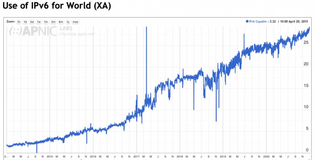 Figure 31 — IPv6 deployment, 2014 - 2020