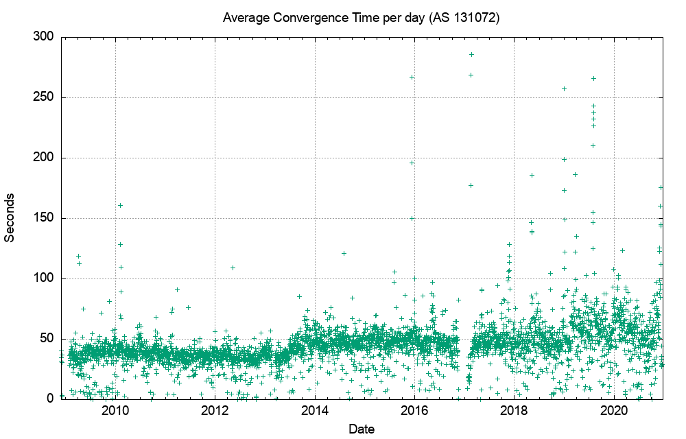 Figure 4 — IPv4 Average routing convergence time per day