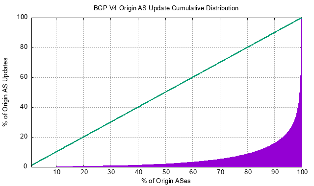 Figure 6 — Distribution of BGP updates by origin AS