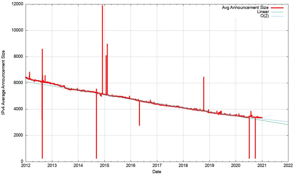 Figure 7 — IPv4 Average announcement size
