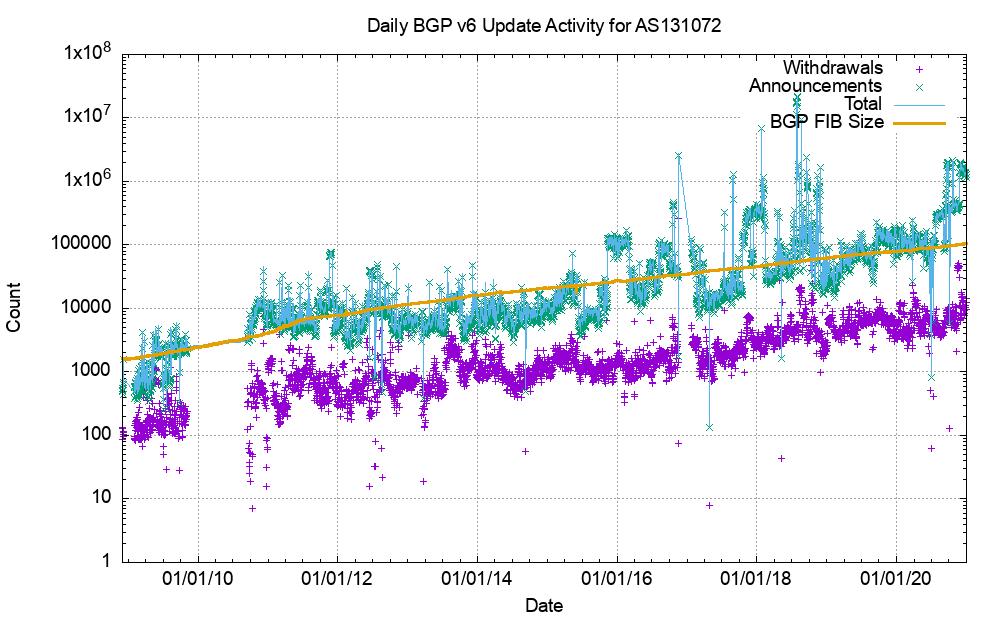 Figure 7 — IPv6 BGP update counts