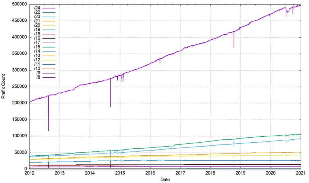 Figure 8 — IPv4 prefix size counts