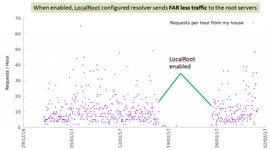 A chart showing requests per hour on the Y axis and various dates on the X axis.  Less traffic is sent to root servers when LocalRoot is enabled.