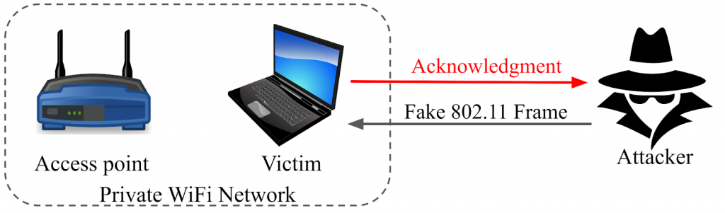 An image showing an attacker entering a private WiFi network